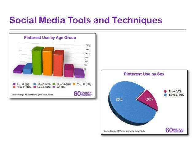 Social Media Tools and Techniques
