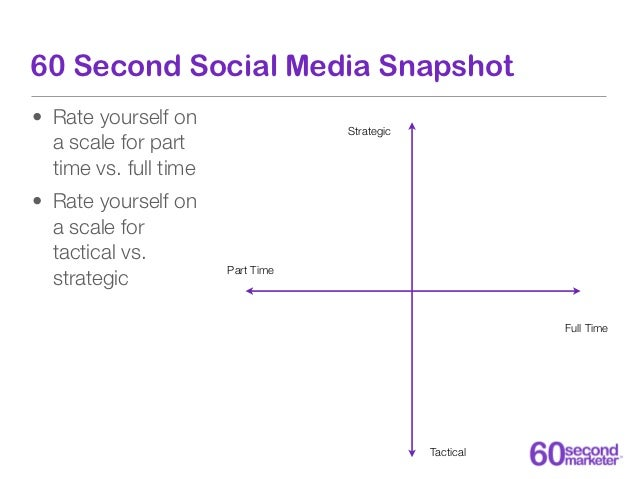60 Second Social Media Snapshot• Rate yourself on  a scale of 1 to 10  for part time vs.  full time• Rate yourself on  a s...