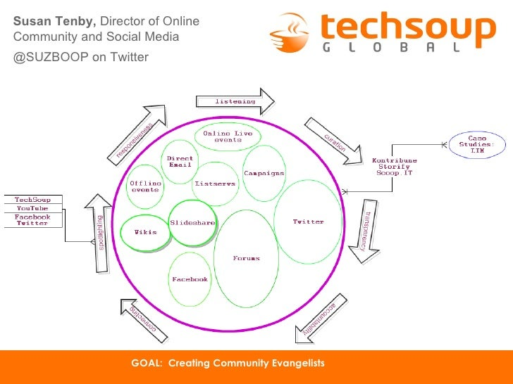 Susan Tenby, Director of OnlineCommunity and Social Media@SUZBOOP on Twitter                       December 2, 2011       ...