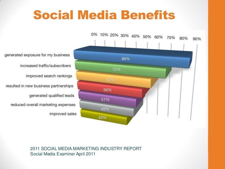 Social Media Benefits2011 SOCIAL MEDIA MARKETING INDUSTRY REPORTSocial Media Examiner April 2011