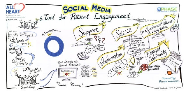 Social media: a tool for patient engagement