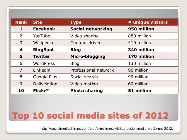 Rank   Site                Type                               # unique visitors 1     Facebook            Social networkin...