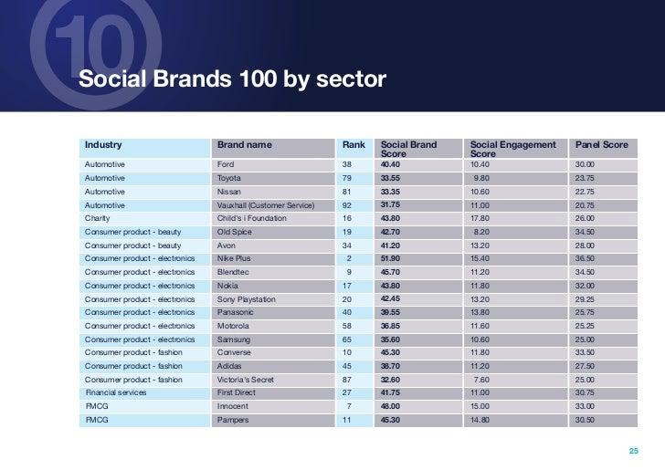 10Social Brands 100 by sectorIndustry                         Brand name                    Rank   Social Brand   Social E...
