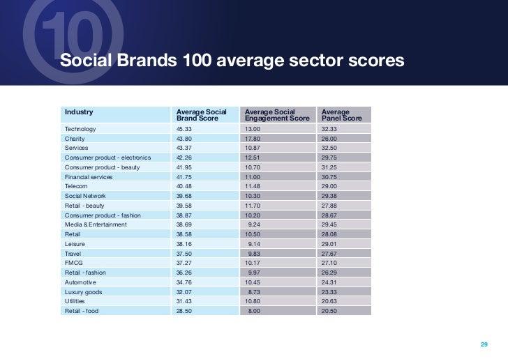10Social Brands 100 average sector scoresIndustry                         Average Social   Average Social     Average     ...