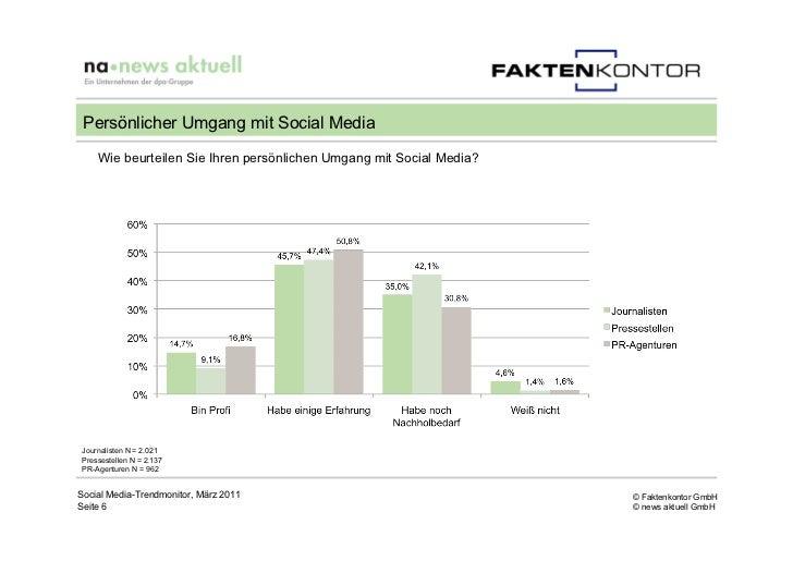 Persönlicher Umgang mit Social Media    Wie beurteilen Sie Ihren persönlichen Umgang mit Social Media?Journalisten N = 2.0...