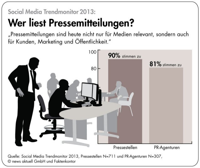 Infografik zum Social Media Trendmonitor 2013