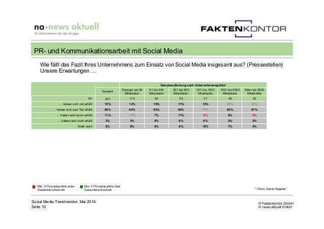 © Faktenkontor GmbH © news aktuell GmbH Wie fällt das Fazit Ihres Unternehmens zum Einsatz von Social Media insgesamt aus?...
