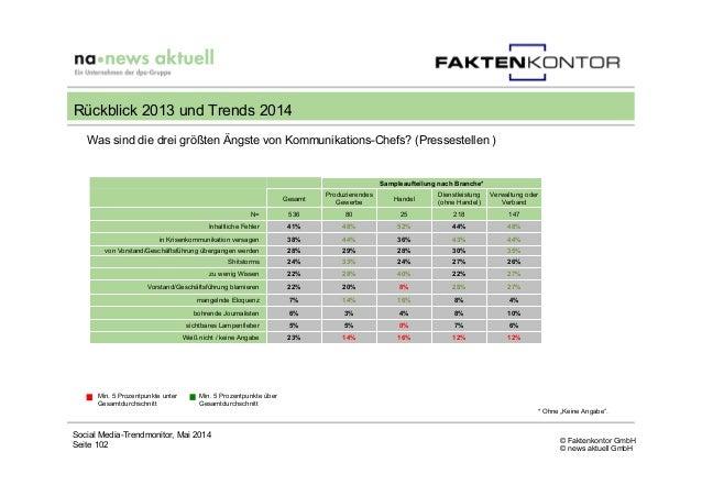 © Faktenkontor GmbH © news aktuell GmbH Social Media-Trendmonitor, Mai 2014 Seite 102 Rückblick 2013 und Trends 2014 Min. ...