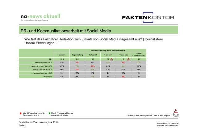 © Faktenkontor GmbH © news aktuell GmbH Wie fällt das Fazit Ihrer Redaktion zum Einsatz von Social Media insgesamt aus? (J...