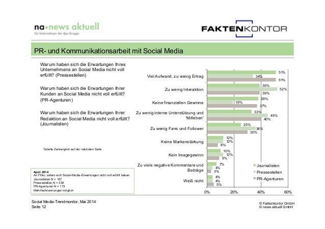 © Faktenkontor GmbH © news aktuell GmbH Social Media-Trendmonitor, Mai 2014 Seite 12 PR- und Kommunikationsarbeit mit Soci...
