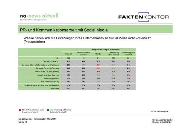 © Faktenkontor GmbH © news aktuell GmbH Social Media-Trendmonitor, Mai 2014 Seite 14 PR- und Kommunikationsarbeit mit Soci...