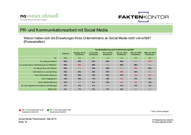 © Faktenkontor GmbH © news aktuell GmbH Social Media-Trendmonitor, Mai 2014 Seite 15 PR- und Kommunikationsarbeit mit Soci...