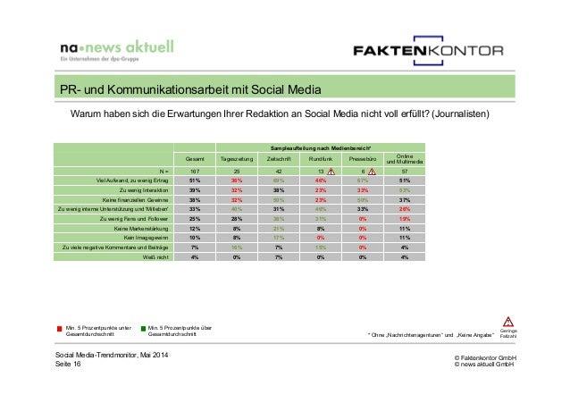 © Faktenkontor GmbH © news aktuell GmbH Social Media-Trendmonitor, Mai 2014 Seite 16 PR- und Kommunikationsarbeit mit Soci...