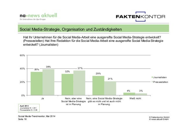 © Faktenkontor GmbH © news aktuell GmbH Hat Ihr Unternehmen für die Social Media-Arbeit eine ausgereifte Social Media-Stra...