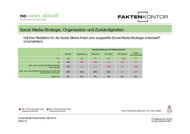 © Faktenkontor GmbH © news aktuell GmbH Social Media-Trendmonitor, Mai 2014 Seite 21 Social Media-Strategie, Organisation ...