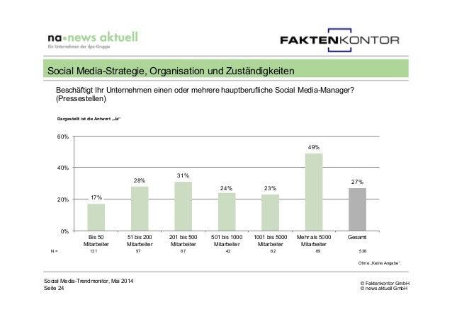 © Faktenkontor GmbH © news aktuell GmbH Beschäftigt Ihr Unternehmen einen oder mehrere hauptberufliche Social Media-Manage...