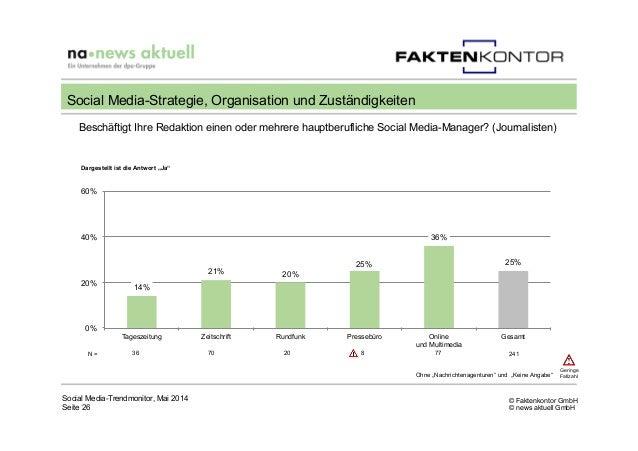 © Faktenkontor GmbH © news aktuell GmbH Beschäftigt Ihre Redaktion einen oder mehrere hauptberufliche Social Media-Manager...