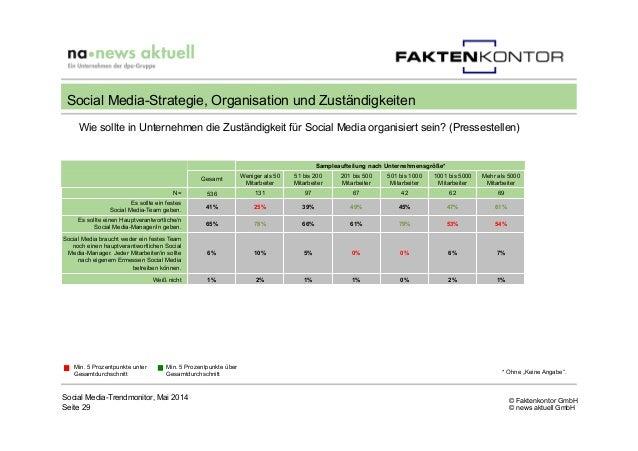 © Faktenkontor GmbH © news aktuell GmbH Wie sollte in Unternehmen die Zuständigkeit für Social Media organisiert sein? (Pr...