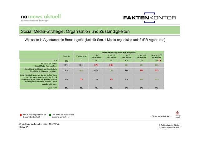 © Faktenkontor GmbH © news aktuell GmbH Wie sollte in Agenturen die Beratungstätigkeit für Social Media organisiert sein? ...
