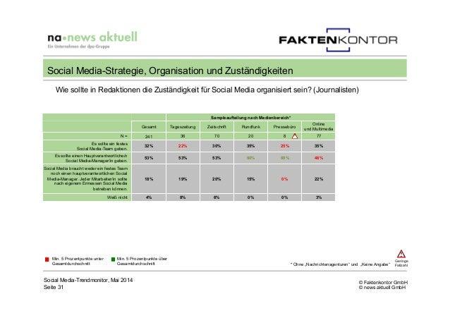 © Faktenkontor GmbH © news aktuell GmbH Wie sollte in Redaktionen die Zuständigkeit für Social Media organisiert sein? (Jo...