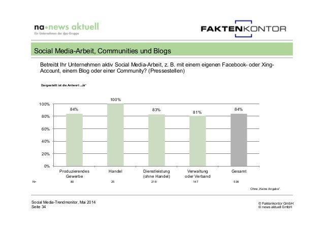 © Faktenkontor GmbH © news aktuell GmbH Social Media-Trendmonitor, Mai 2014 Seite 34 Social Media-Arbeit, Communities und ...