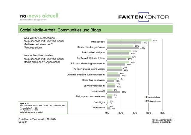© Faktenkontor GmbH © news aktuell GmbH 64% 38% 35% 34% 32% 21% 16% 14% 11% 8% 8% 2% 2% 49% 46% 32% 28% 26% 22% 19% 10% 12...