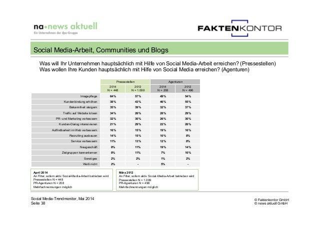 © Faktenkontor GmbH © news aktuell GmbH Was will Ihr Unternehmen hauptsächlich mit Hilfe von Social Media-Arbeit erreichen...