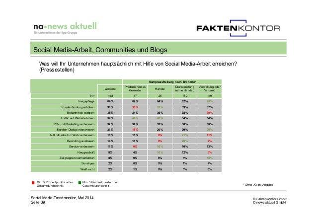 © Faktenkontor GmbH © news aktuell GmbH Social Media-Trendmonitor, Mai 2014 Seite 39 Social Media-Arbeit, Communities und ...