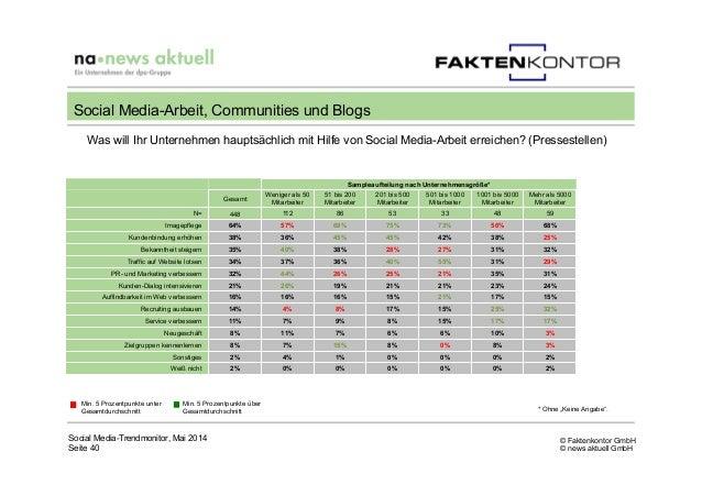 © Faktenkontor GmbH © news aktuell GmbH Social Media-Trendmonitor, Mai 2014 Seite 40 Social Media-Arbeit, Communities und ...