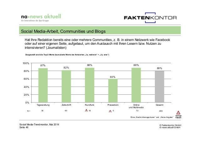 © Faktenkontor GmbH © news aktuell GmbH 87% 82% 88% 60% 88% 80% 0% 20% 40% 60% 80% 100% Tageszeitung Zeitschrift Rundfunk ...