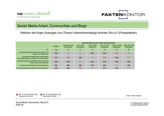 © Faktenkontor GmbH © news aktuell GmbH Welchen der folgen Aussagen zum Thema Unternehmensblogs stimmen Sie zu? (Presseste...