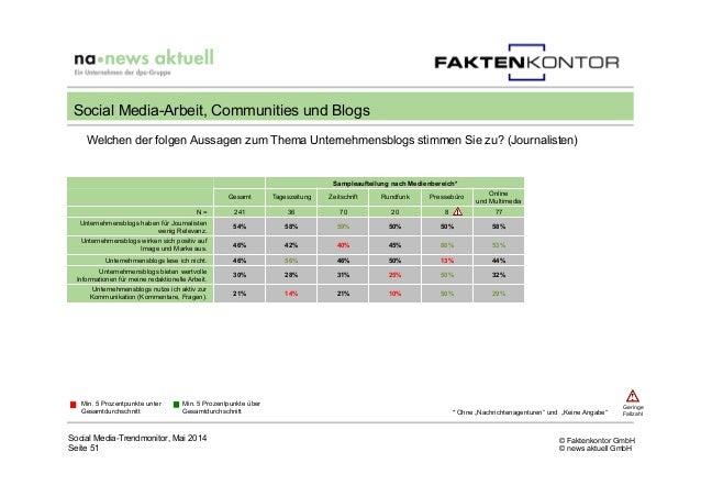 © Faktenkontor GmbH © news aktuell GmbH Welchen der folgen Aussagen zum Thema Unternehmensblogs stimmen Sie zu? (Journalis...