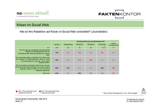 © Faktenkontor GmbH © news aktuell GmbH Wie ist Ihre Redaktion auf Krisen im Social Web vorbereitet? (Journalisten) Social...