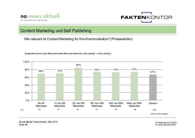 © Faktenkontor GmbH © news aktuell GmbH N = 131 97 67 42 62 69 536 Wie relevant ist Content Marketing für Ihre Kommunikati...