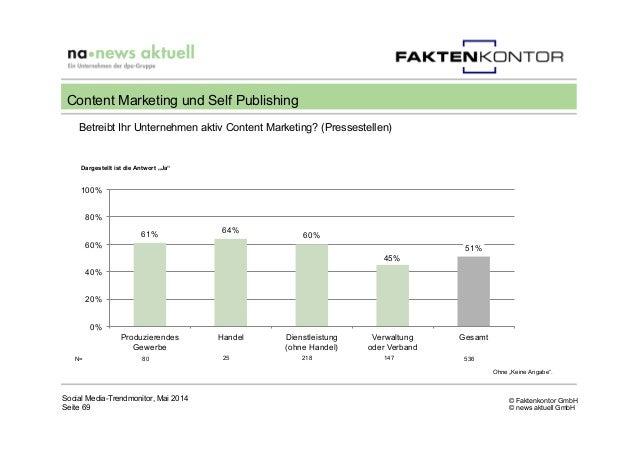 © Faktenkontor GmbH © news aktuell GmbH Betreibt Ihr Unternehmen aktiv Content Marketing? (Pressestellen) Social Media-Tre...