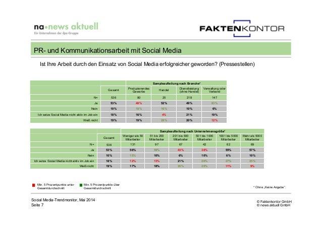 © Faktenkontor GmbH © news aktuell GmbH Ist Ihre Arbeit durch den Einsatz von Social Media erfolgreicher geworden? (Presse...