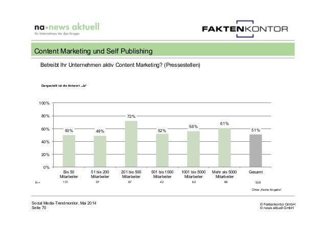 © Faktenkontor GmbH © news aktuell GmbH N = 131 97 67 42 62 69 536 Betreibt Ihr Unternehmen aktiv Content Marketing? (Pres...