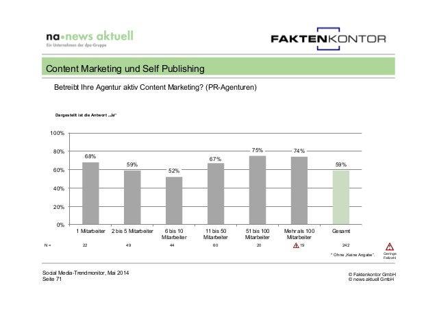 © Faktenkontor GmbH © news aktuell GmbH Betreibt Ihre Agentur aktiv Content Marketing? (PR-Agenturen) Social Media-Trendmo...