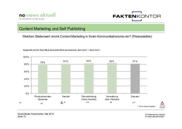 © Faktenkontor GmbH © news aktuell GmbH Welchen Stellenwert nimmt Content Marketing in Ihrem Kommunikationsmix ein? (Press...