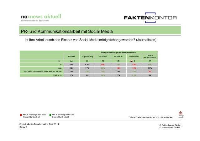 © Faktenkontor GmbH © news aktuell GmbH Sampleaufteilung nach Medienbereich* Gesamt Tageszeitung Zeitschrift Rundfunk Pres...