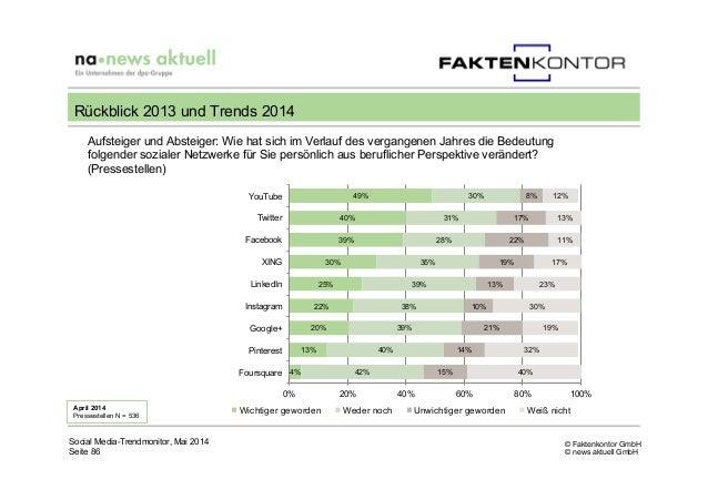 © Faktenkontor GmbH © news aktuell GmbH Aufsteiger und Absteiger: Wie hat sich im Verlauf des vergangenen Jahres die Bedeu...