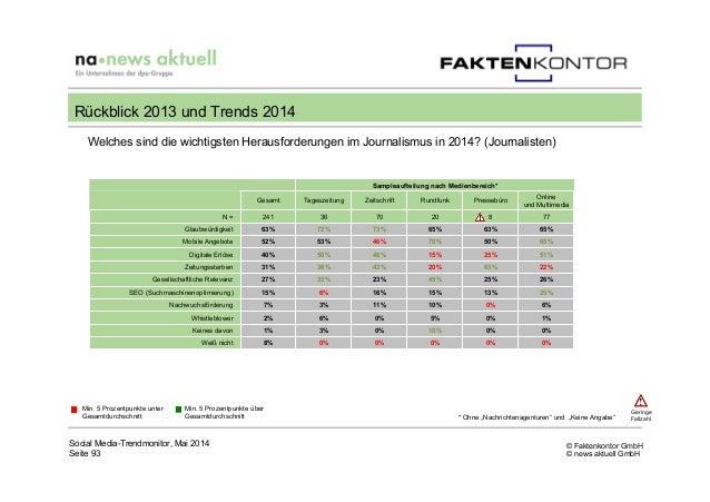 © Faktenkontor GmbH © news aktuell GmbH Welches sind die wichtigsten Herausforderungen im Journalismus in 2014? (Journalis...
