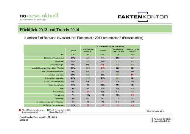 © Faktenkontor GmbH © news aktuell GmbH In welche fünf Bereiche investiert Ihre Pressestelle 2014 am meisten? (Pressestell...