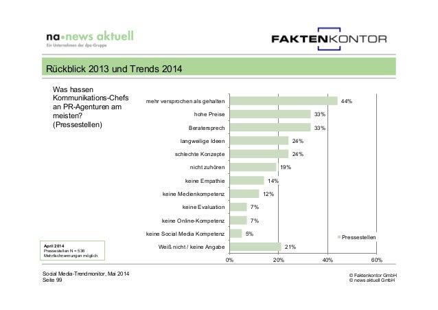 © Faktenkontor GmbH © news aktuell GmbH 44% 33% 33% 24% 24% 19% 14% 12% 7% 7% 5% 21% 0% 20% 40% 60% mehr versprochen als g...