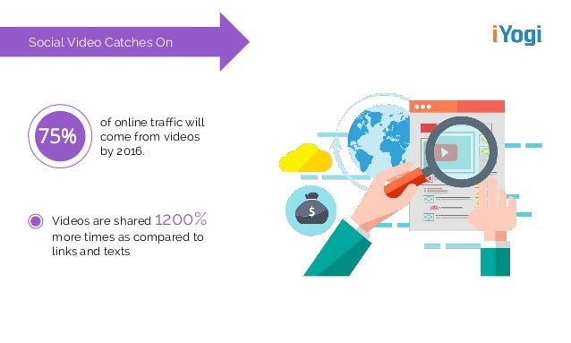 Social Video Catches On of online traffic will come from videos by 2016. 75% Videos are shared 1200% more times as compare...