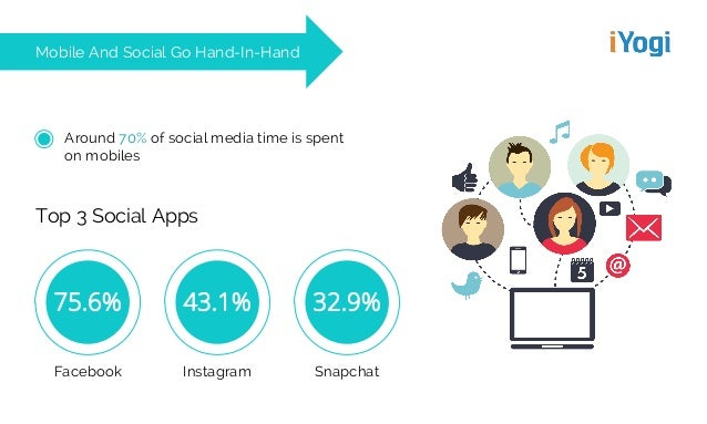 Mobile And Social Go Hand-In-Hand Around 70% of social media time is spent on mobiles Top 3 Social Apps 75.6% Facebook 43....