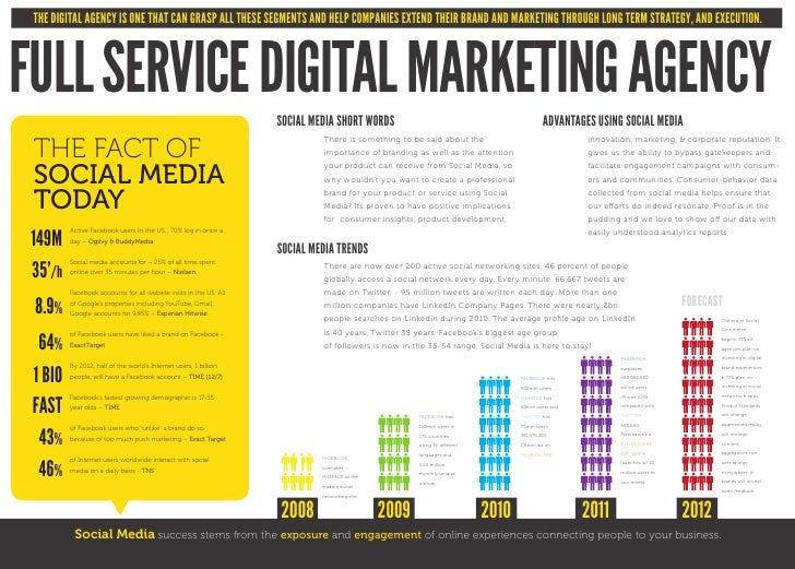 THE DIGITAL AGENCY IS ONE THAT CAN GRASP ALL THESE SEGMENTS AND HELP COMPANIES EXTEND THEIR BRAND AND MARKETING THROUGH LO...