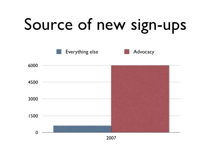 Source of new sign-ups