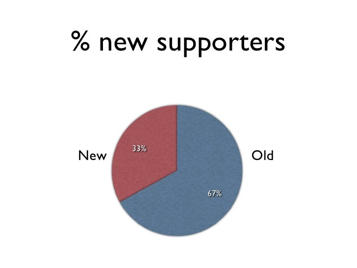 % new supporters New Old