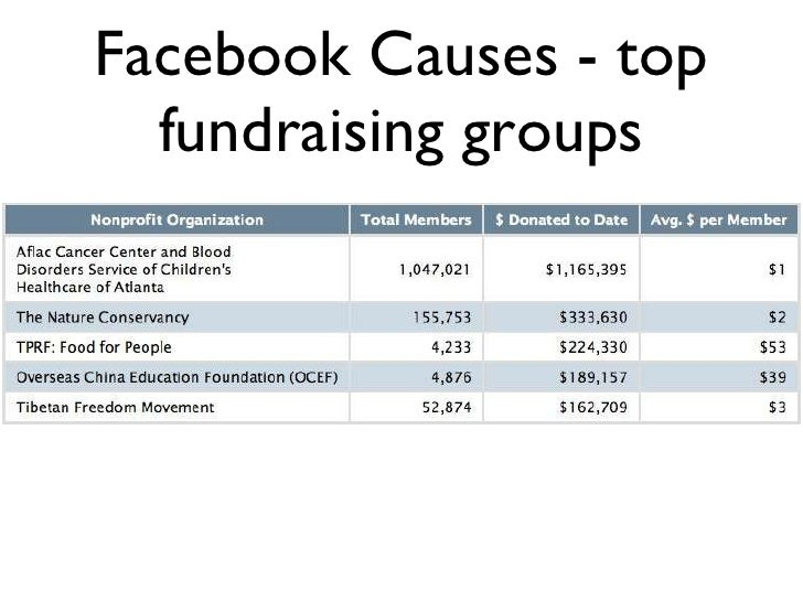 Facebook Causes - top fundraising groups